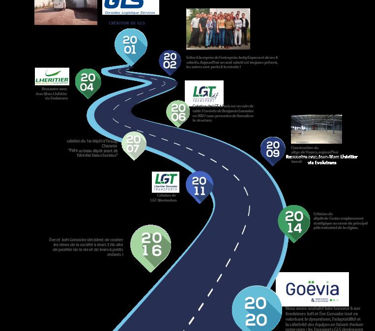 De GLS à Goëvia : 20 ans d'évolution